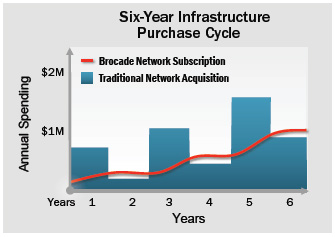 Brocade Network Subscription Chart
