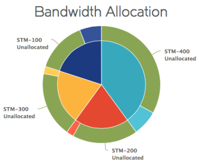 Bandwidth Allocation