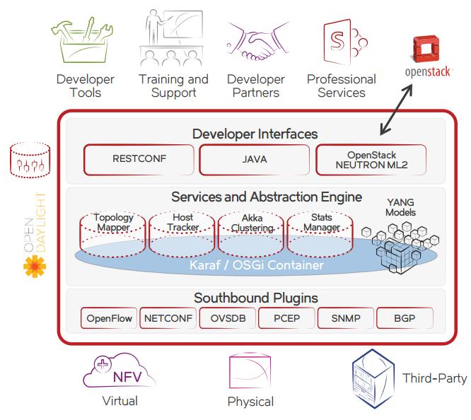 Brocade Sdn Controller Dataswitchworks