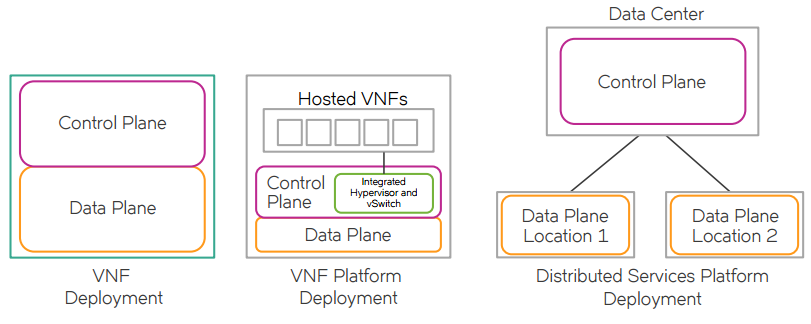 Figure 2: Brocade Vyatta Network OS deployment package options.