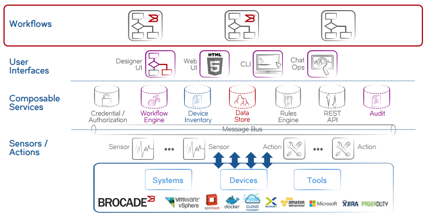 Figure 3: The Brocade Workflow Composer architecture is open at all layers.