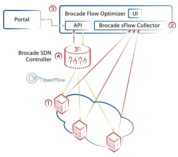 Brocade Flow Optimizer Solution Components.
