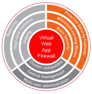 Brocade Virtual Web Application Firewall provides multiple layers of protection