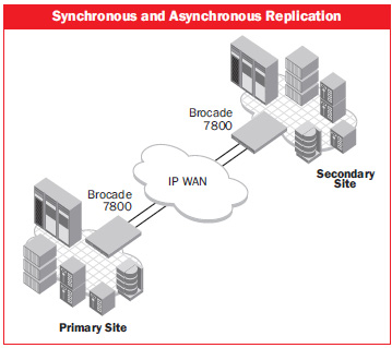 Synchronous and Asynchronous Replication