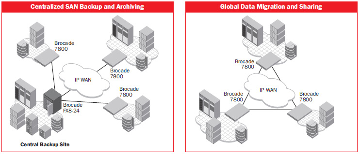 Centralized SAN Backup and Archiving, Global Data Migration and Sharing
