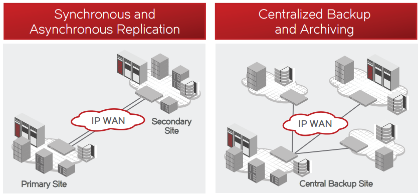 Figure 1. The Brocade 7840 provides scalable deployment options to extend multiprotocol disaster recovery and data protection storage solutions over long distances.