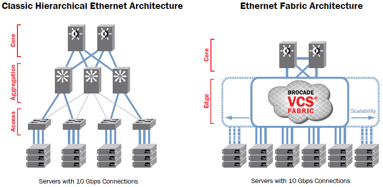 Compared to classic Ethernet architectures, Ethernet fabrics allow all paths to be active and provide greater scalability—while reducing management complexity.
