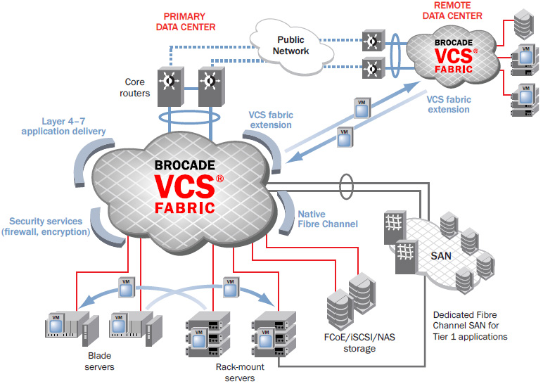 Brocade VCS Fabric technology simplifies the network architecture, enables unified storage connectivity, improves VM mobility, and allows the seamless insertion of services.