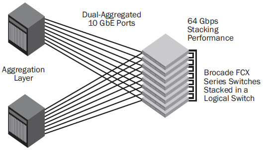 Brocade FCX Series switches can be stacked into a single logical switch and then redundantly connected to the aggregation layer using aggregated 10 GbE ports.