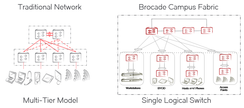 Brocade Campus Fabric Technology