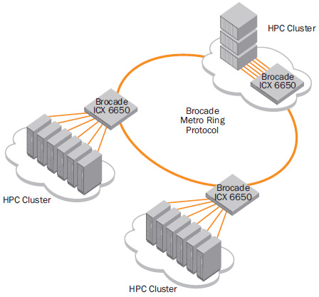 The Brocade ICX 6650 provides HPC cluster interconnectivity based on Brocade MRP.