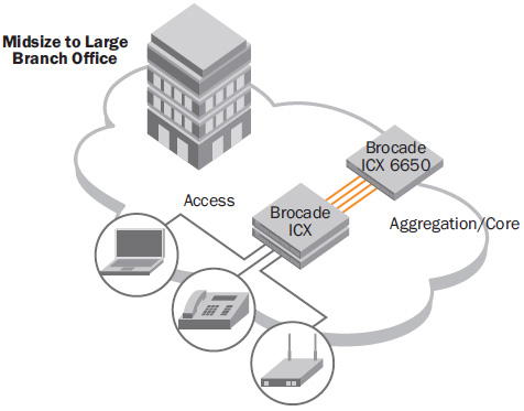 The Brocade ICX 6650 provides a collapsed aggregation and core layer for midmarket networks, while the Brocade ICX 6610, 6430, and 6450 Switches provide access to users.