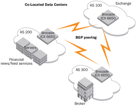 The Brocade ICX 6650 acts as a border gateway to efficiently and cost-effectively exchange BGP routes between sites using 1/10 GbE connectivity.