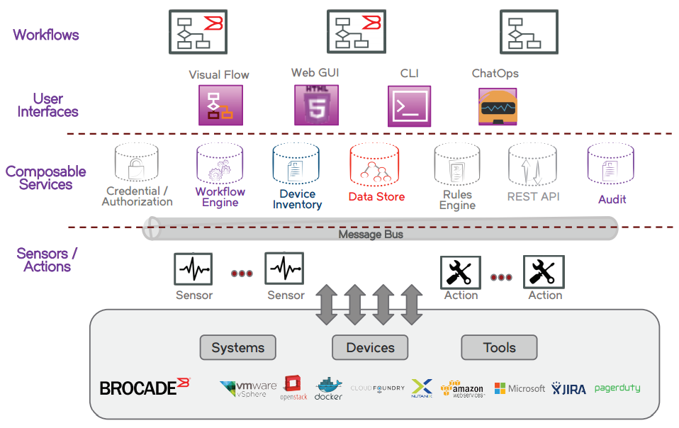 Brocade Workflow Composer
